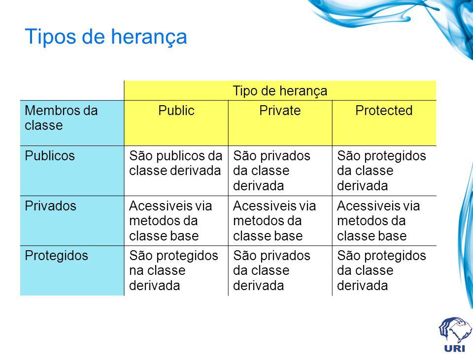 Tipos de herança Tipo de herança Membros da classe PublicPrivateProtected PublicosSão publicos da classe derivada São privados da classe derivada São