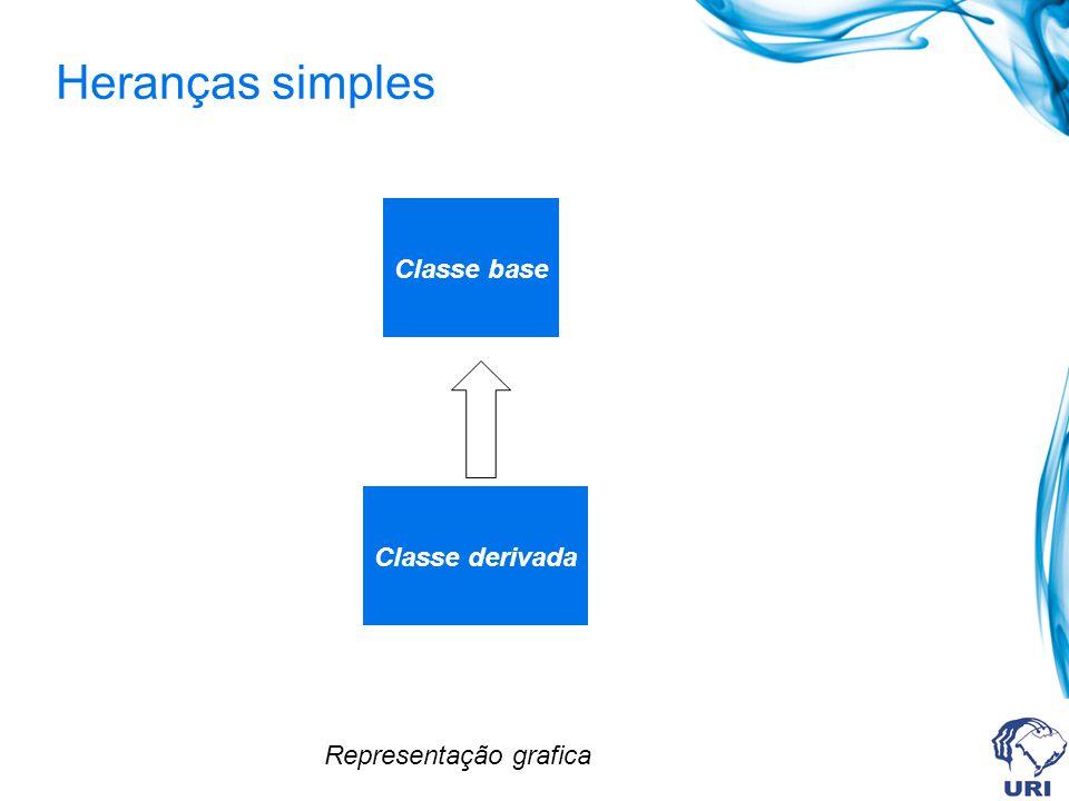 Classe base Classe derivada Representação grafica Heranças simples