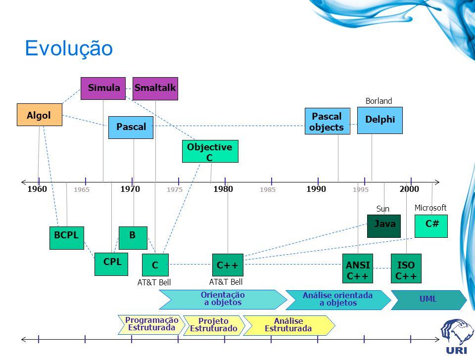 Algol Evolução 1960 1965 1970 1975 1980 1985 1990 1995 2000                    SimulaPascal CPL Smaltalk Pascal objects Delphi Objective C Java C# BCPLB CC++ANSI C++ ISO C++                    Programação Estruturada Projeto Estruturado Análise Estruturada Orientação a objetos Análise orientada a objetos UML AT&T Bell Sun Microsoft Borland