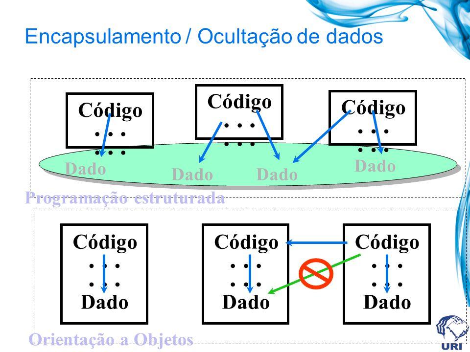Encapsulamento / Ocultação de dados Código... Código... Código... Dado Programação estruturada Código... Dado Código... Dado Código... Dado Orientação