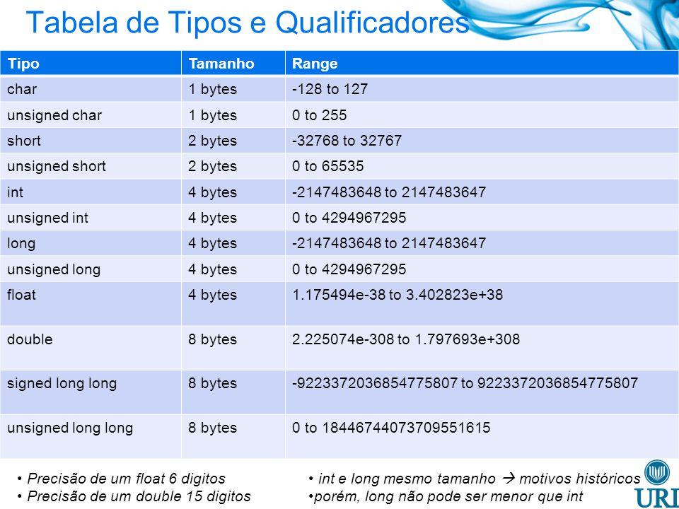 Tabela de Tipos e Qualificadores Precisão de um float 6 digitos Precisão de um double 15 digitos TipoTamanhoRange char1 bytes-128 to 127 unsigned char1 bytes0 to 255 short2 bytes-32768 to 32767 unsigned short2 bytes0 to 65535 int4 bytes-2147483648 to 2147483647 unsigned int4 bytes0 to 4294967295 long4 bytes-2147483648 to 2147483647 unsigned long4 bytes0 to 4294967295 float4 bytes1.175494e-38 to 3.402823e+38 double8 bytes2.225074e-308 to 1.797693e+308 signed long long8 bytes-9223372036854775807 to 9223372036854775807 unsigned long long8 bytes0 to 18446744073709551615 int e long mesmo tamanho motivos históricos porém, long não pode ser menor que int