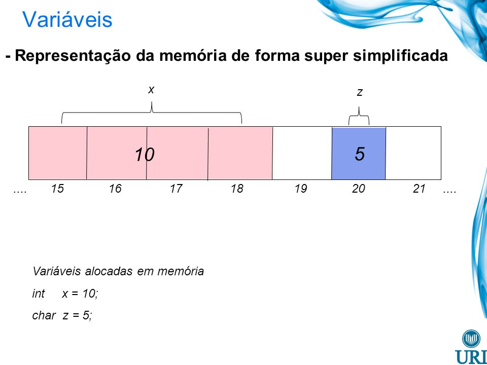 Variáveis - Representação da memória de forma super simplificada Variáveis alocadas em memória int x = 10; char z = 5; 10 5.... 15 16 17 18 19 20 21..