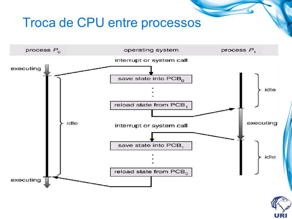 Troca de CPU entre processos