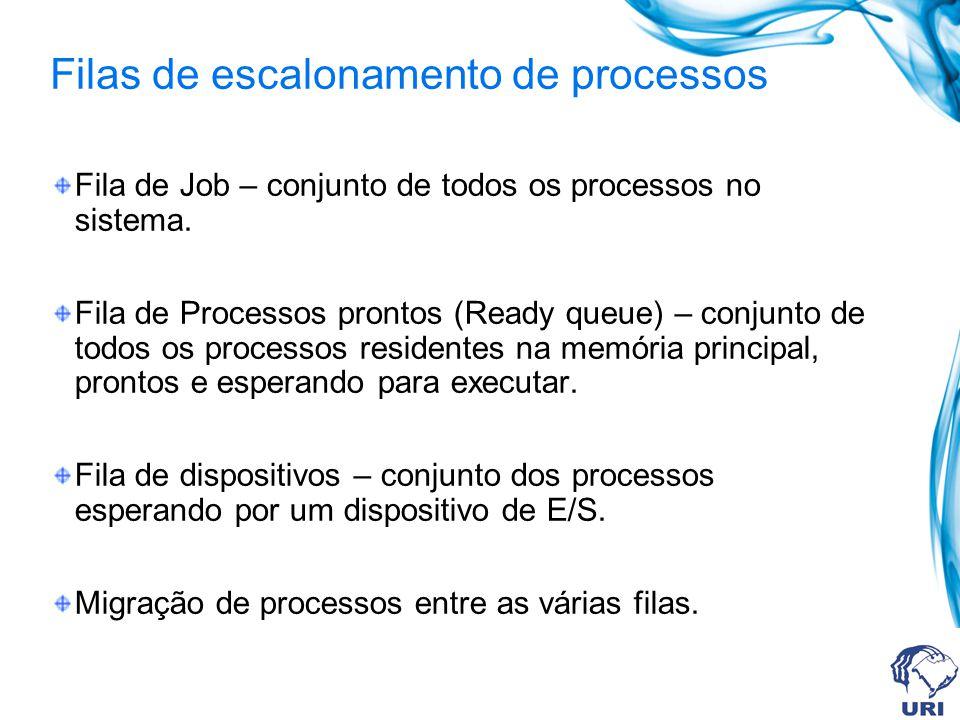 Fila de Job – conjunto de todos os processos no sistema. Fila de Processos prontos (Ready queue) – conjunto de todos os processos residentes na memóri