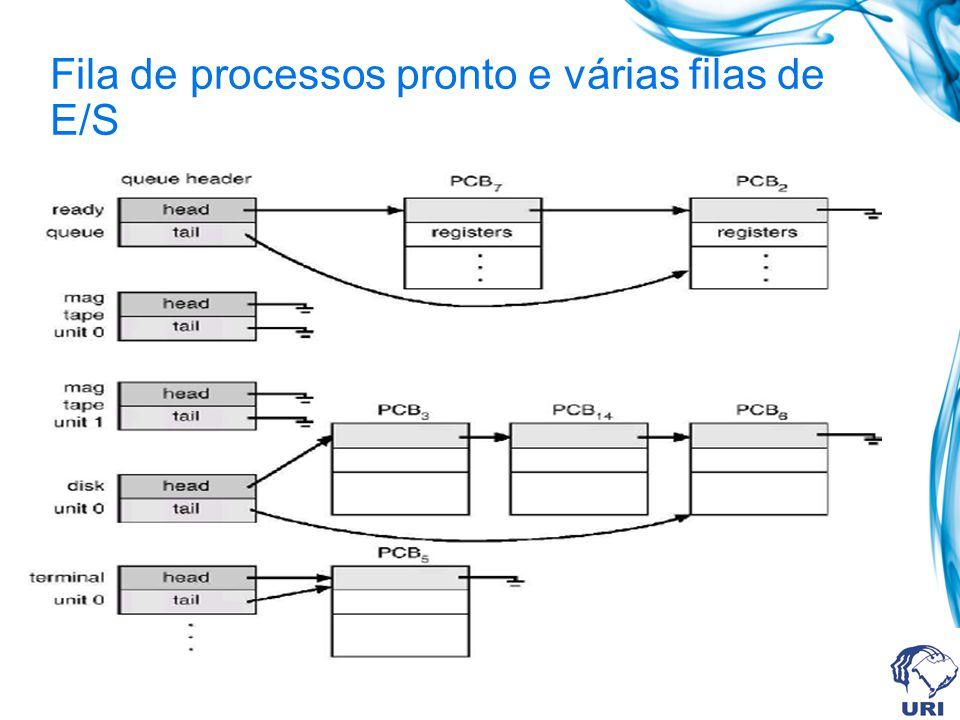 Fila de processos pronto e várias filas de E/S