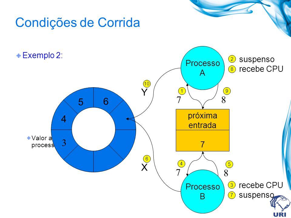Condições de Corrida Exemplo 2: Valor armazenado pelo processo B é perdido. 6 5 4 3 próxima entrada 7 Processo A Processo B 1 7 suspenso recebe CPU 2