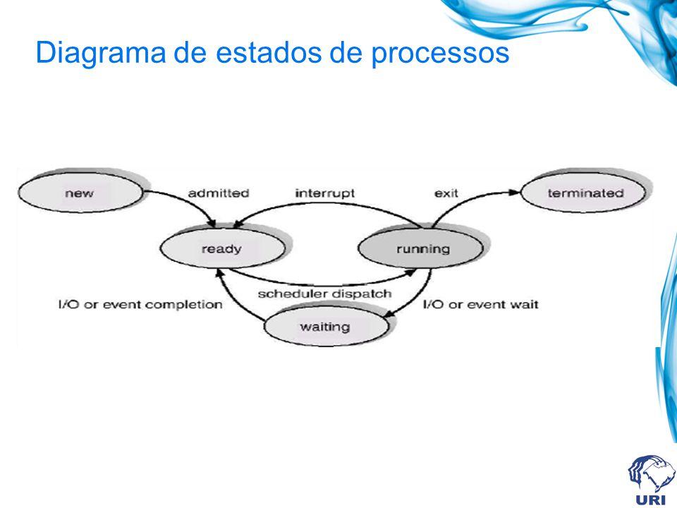 Informações associadas com cada processo.