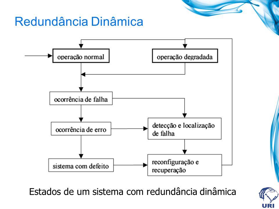 Redundância Dinâmica Estados de um sistema com redundância dinâmica