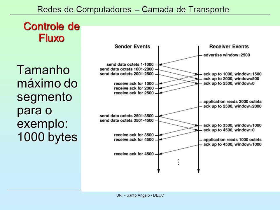 Redes de Computadores – Camada de Transporte URI - Santo Ângelo - DECC Controle de Fluxo Tamanho máximo do segmento para o exemplo: 1000 bytes