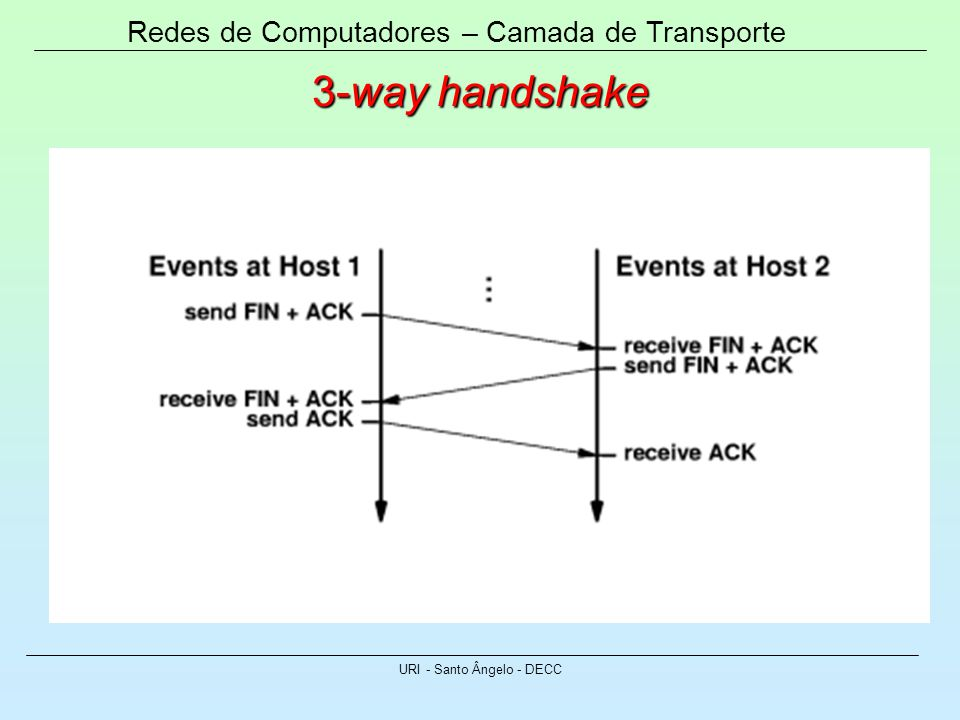 Redes de Computadores – Camada de Transporte URI - Santo Ângelo - DECC 3-way handshake