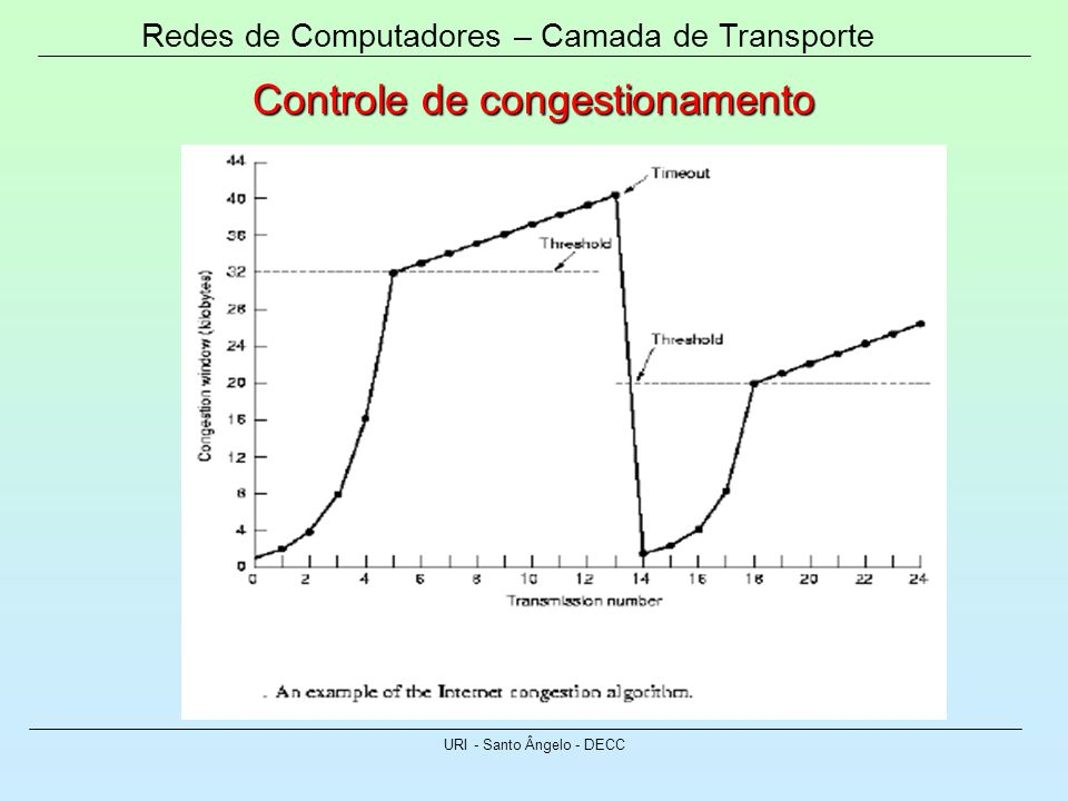 Redes de Computadores – Camada de Transporte URI - Santo Ângelo - DECC Controle de congestionamento