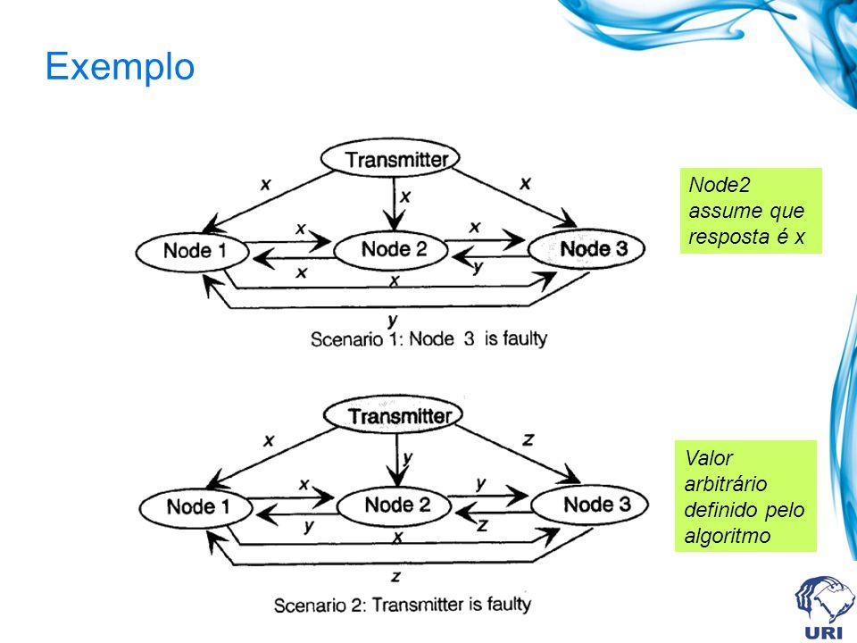 Node2 assume que resposta é x Valor arbitrário definido pelo algoritmo