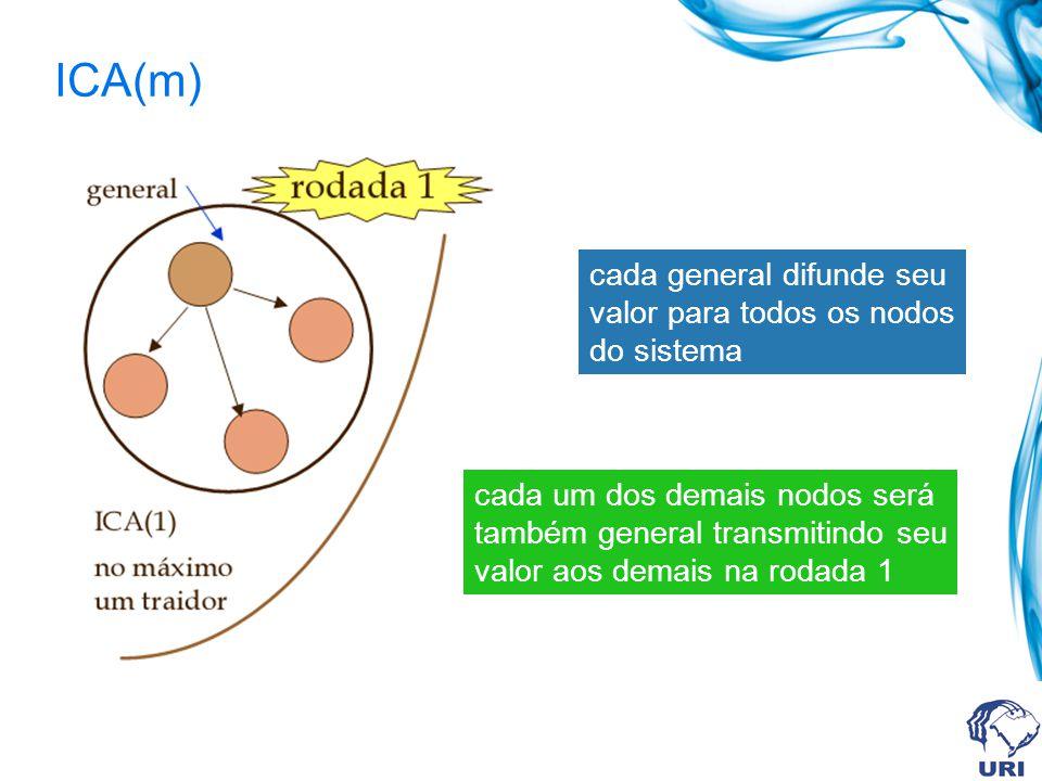 cada general difunde seu valor para todos os nodos do sistema cada um dos demais nodos será também general transmitindo seu valor aos demais na rodada 1 ICA(m)