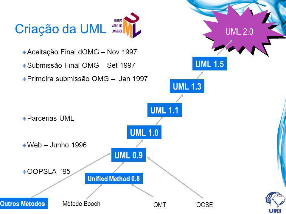 Criação da UML Método Booch OMT Unified Method 0.8 OOSE Outros Métodos UML 0.9 feedback UML 1.0 UML 1.5 UML 2.0 UML 1.1 UML 1.3 Aceitação Final dOMG –