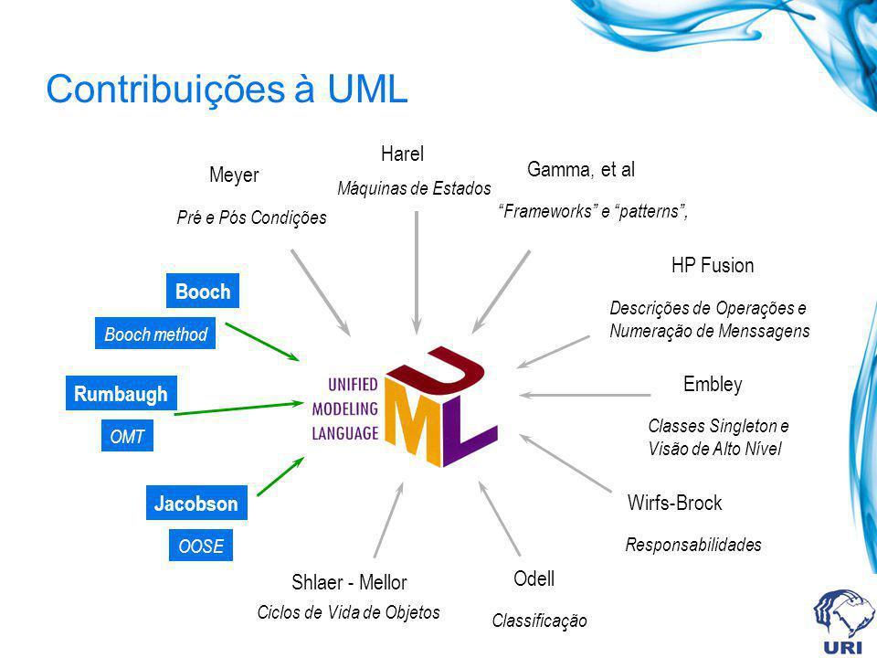 Meyer Pré e Pós Condições Harel Máquinas de Estados Gamma, et al Frameworks e patterns, HP Fusion Descrições de Operações e Numeração de Menssagens Em