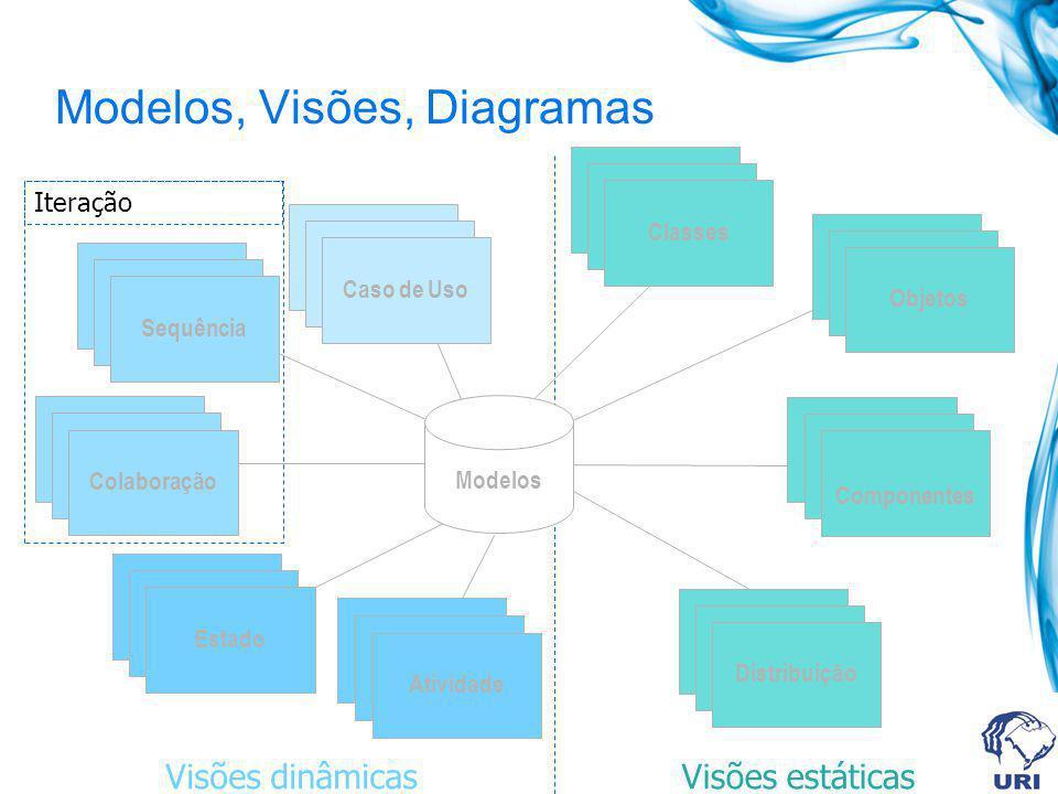 Modelos, Visões, Diagramas Use Case Diagramas Use Case Diagramas Caso de Uso Scenario Diagramas Scenario Diagramas Colaboração State Diagramas State D