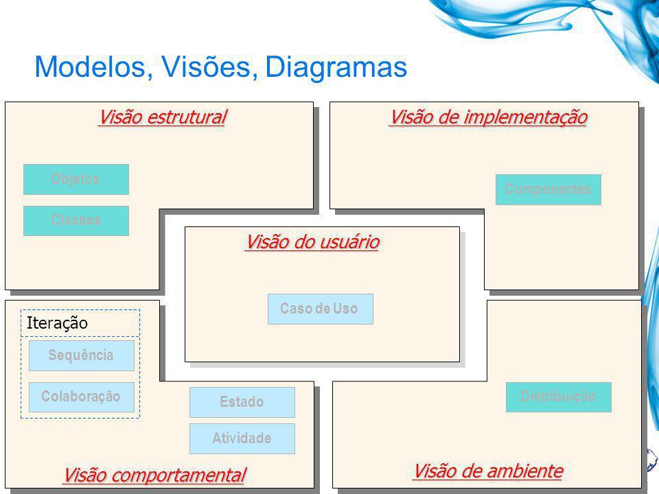 Modelos, Visões, Diagramas Caso de Uso Componentes Distribuição Objetos Estado Classes Atividade Colaboração Sequência Iteração Visão do usuário Visão