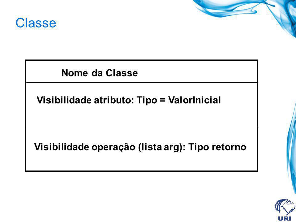 Classe Nome da Classe Visibilidade atributo: Tipo = ValorInicial Visibilidade operação (lista arg): Tipo retorno