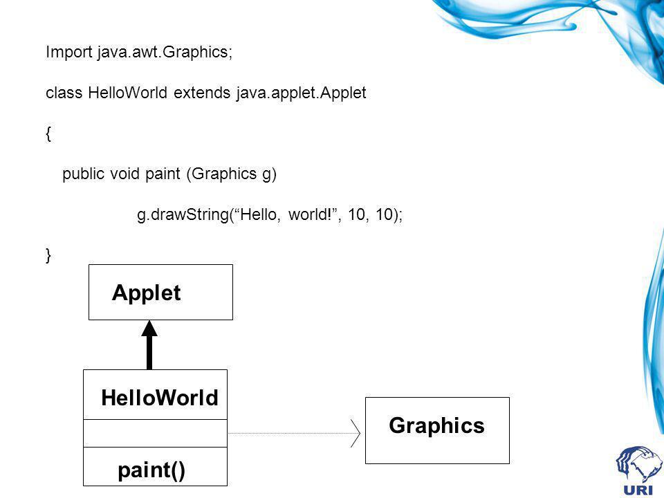 Import java.awt.Graphics; class HelloWorld extends java.applet.Applet { public void paint (Graphics g) g.drawString(Hello, world!, 10, 10); } HelloWor