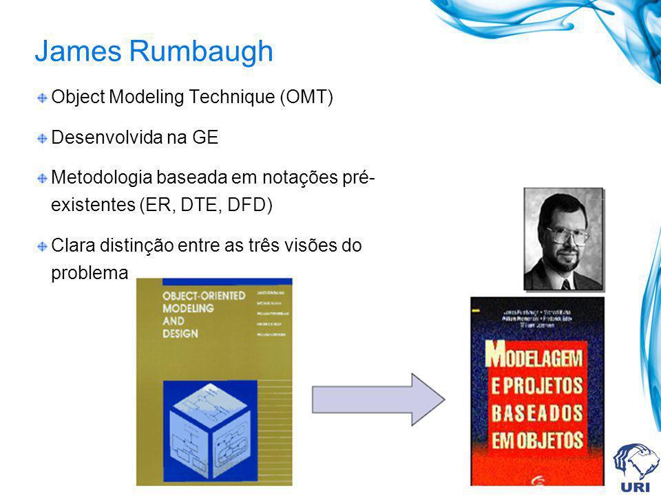 James Rumbaugh Object Modeling Technique (OMT) Desenvolvida na GE Metodologia baseada em notações pré- existentes (ER, DTE, DFD) Clara distinção entre