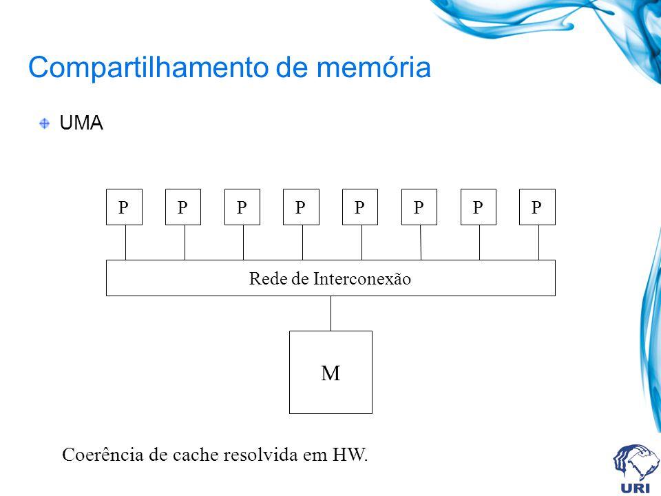 Compartilhamento de memória UMA PPPPPPPP Rede de Interconexão M Coerência de cache resolvida em HW.