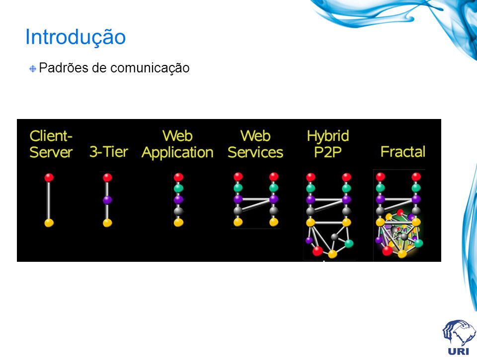 Web services O que são .