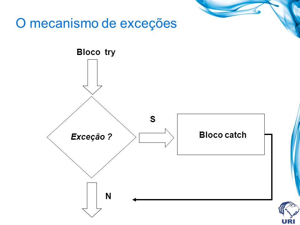 O mecanismo de exceções Bloco catch Exceção Bloco try S N