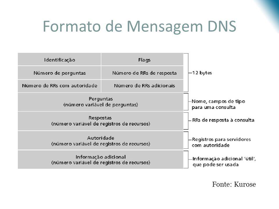 Formato de Mensagem DNS Fonte: Kurose