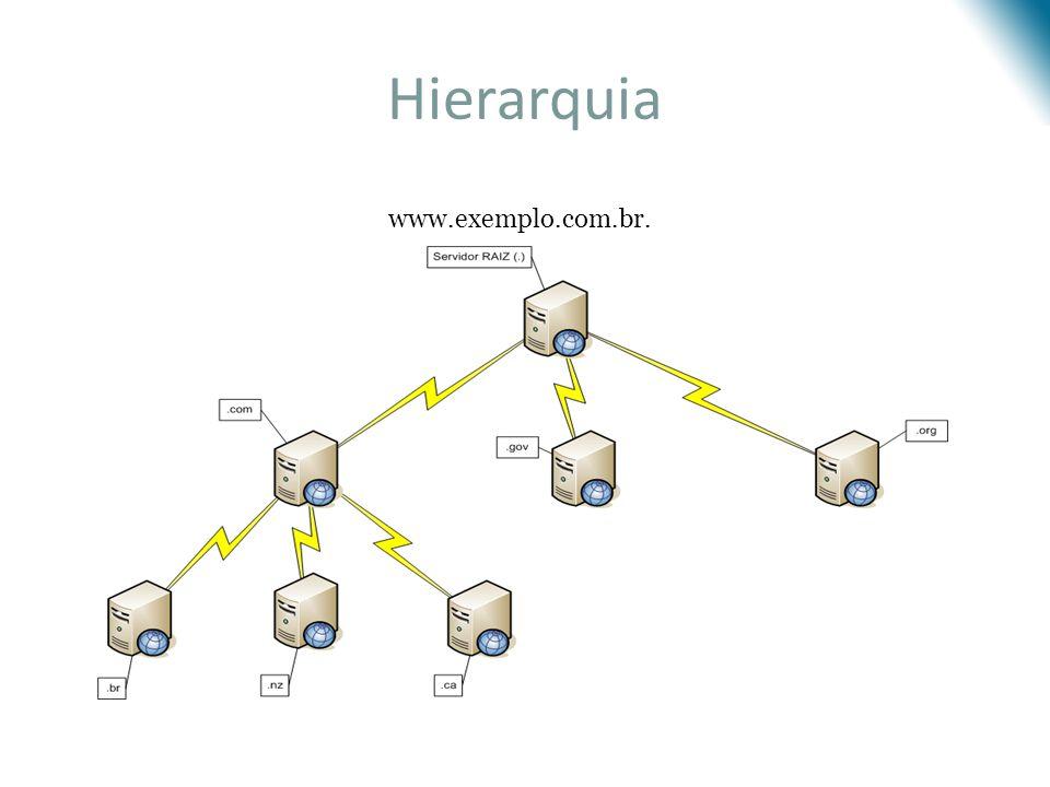 Hierarquia www.exemplo.com.br.