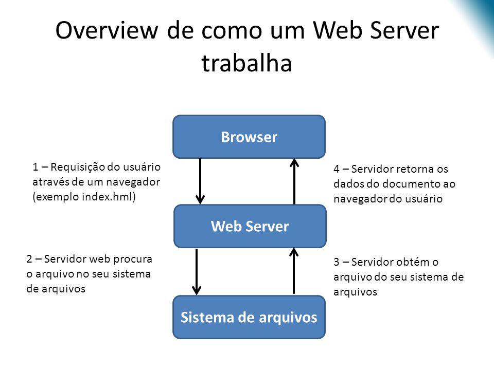 Overview de como um Web Server trabalha 1 – Requisição do usuário através de um navegador (exemplo index.hml) 2 – Servidor web procura o arquivo no se