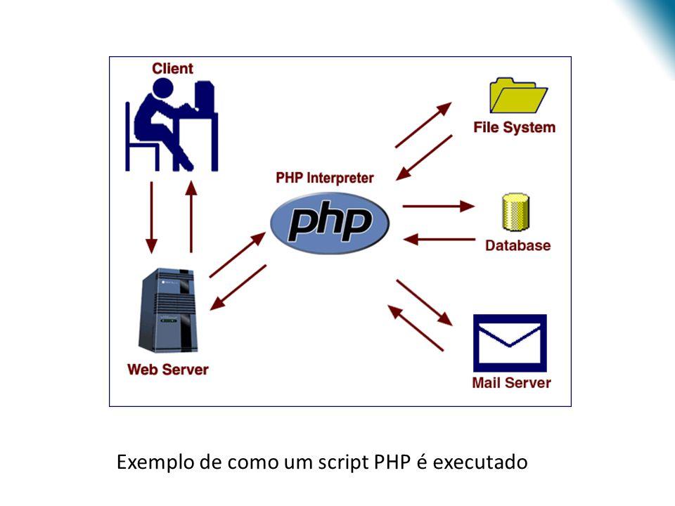 Exemplo de como um script PHP é executado