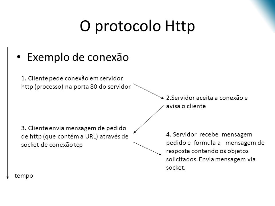 O protocolo Http Exemplo de conexão 1. Cliente pede conexão em servidor http (processo) na porta 80 do servidor 2.Servidor aceita a conexão e avisa o