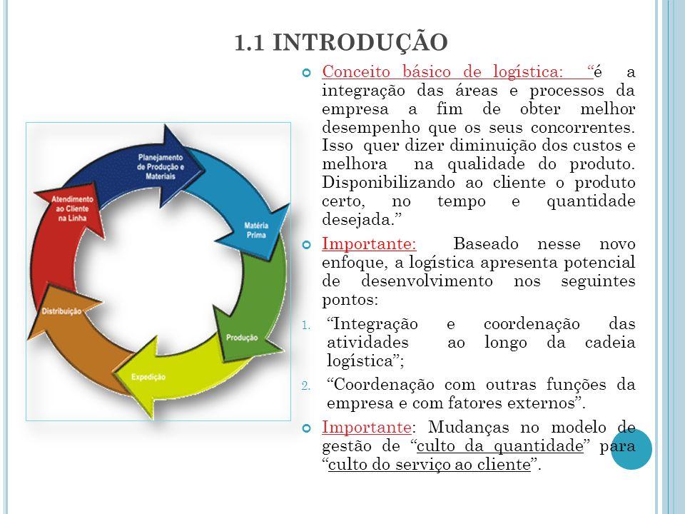2 FATORES DE PRESSÃO DA MUDANÇA DO PAPEL DA LOGÍSTICA Quais são os fatores de pressão.