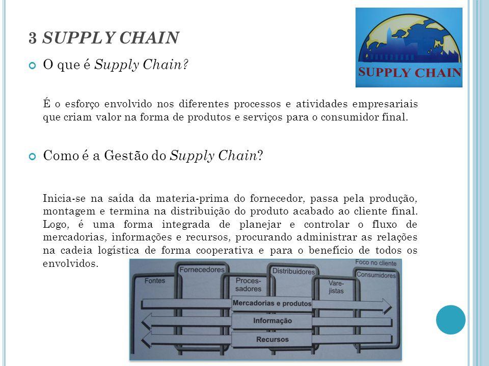 Quais são os fatores que o desempenho do Supply Chain depende.