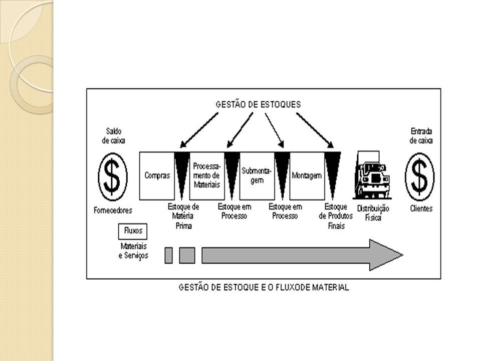 A gestão de estoque tem como preocupação a busca constante da redução dos valores monetários de seus estoques, atuando para mantê-los o mais baixo possível e dentro dos níveis de segurança financeiro e dos volumes para atender o cliente.