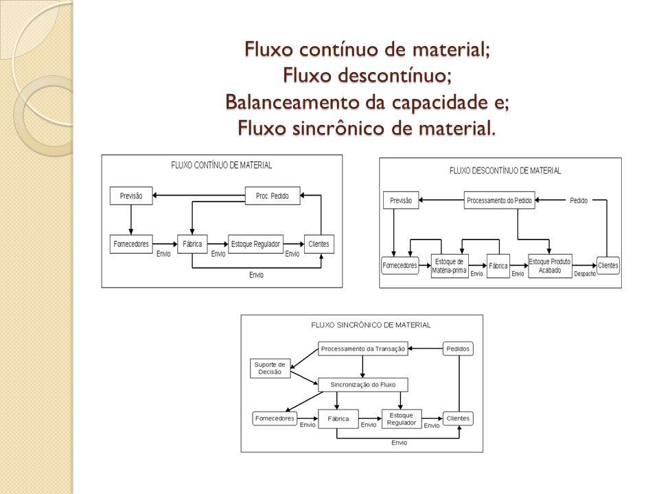 PERGUNTAS E RESPOSTAS 1- São três os traços básicos que necessitamos entender em se tratando de estoques.