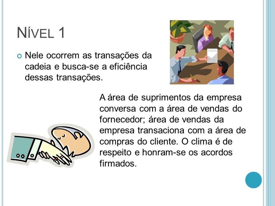 N ÍVEL 1 Nele ocorrem as transações da cadeia e busca-se a eficiência dessas transações.