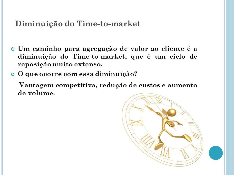 Diminuição do Time-to-market Um caminho para agregação de valor ao cliente é a diminuição do Time-to-market, que é um ciclo de reposição muito extenso.