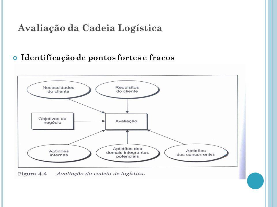 Avaliação da Cadeia Logística Identificação de pontos fortes e fracos