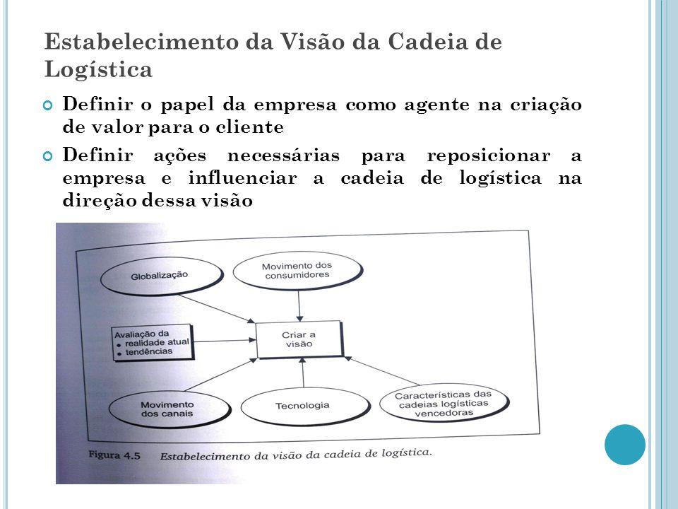 Estabelecimento da Visão da Cadeia de Logística Definir o papel da empresa como agente na criação de valor para o cliente Definir ações necessárias para reposicionar a empresa e influenciar a cadeia de logística na direção dessa visão