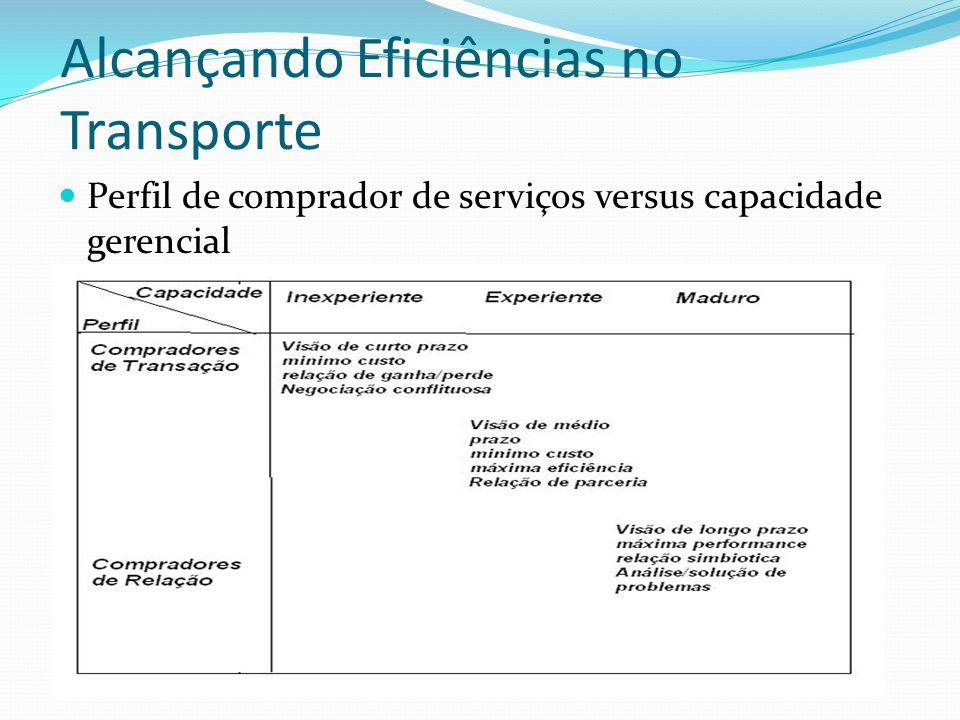 Alcançando Eficiências no Transporte Perfil de comprador de serviços versus capacidade gerencial