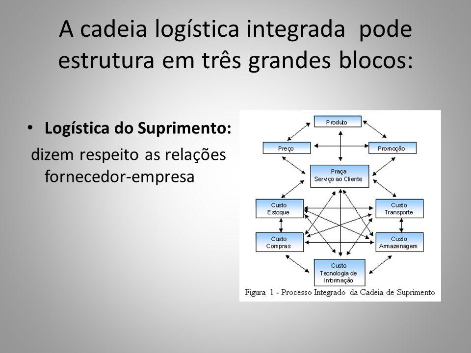 A cadeia logística integrada pode estrutura em três grandes blocos: Logística do Suprimento: dizem respeito as relações fornecedor-empresa