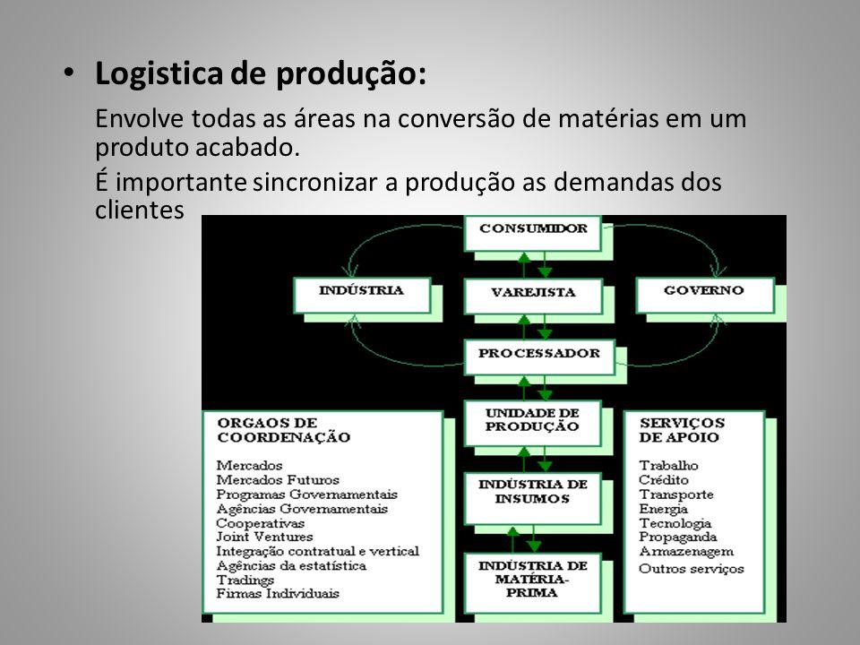 Logistica de produção: Envolve todas as áreas na conversão de matérias em um produto acabado. É importante sincronizar a produção as demandas dos clie