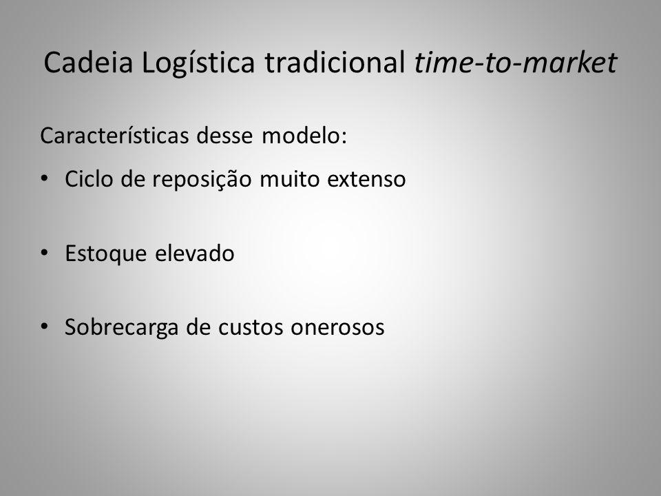 Cadeia Logística tradicional time-to-market Características desse modelo: Ciclo de reposição muito extenso Estoque elevado Sobrecarga de custos oneros