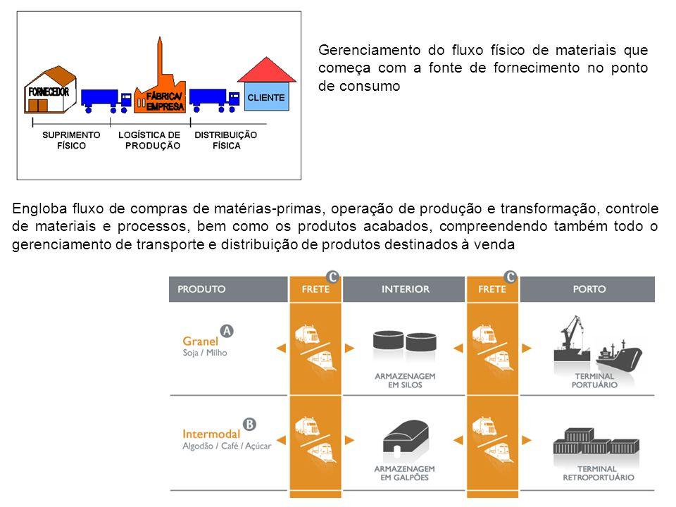 Gerenciamento do fluxo físico de materiais que começa com a fonte de fornecimento no ponto de consumo Engloba fluxo de compras de matérias-primas, ope