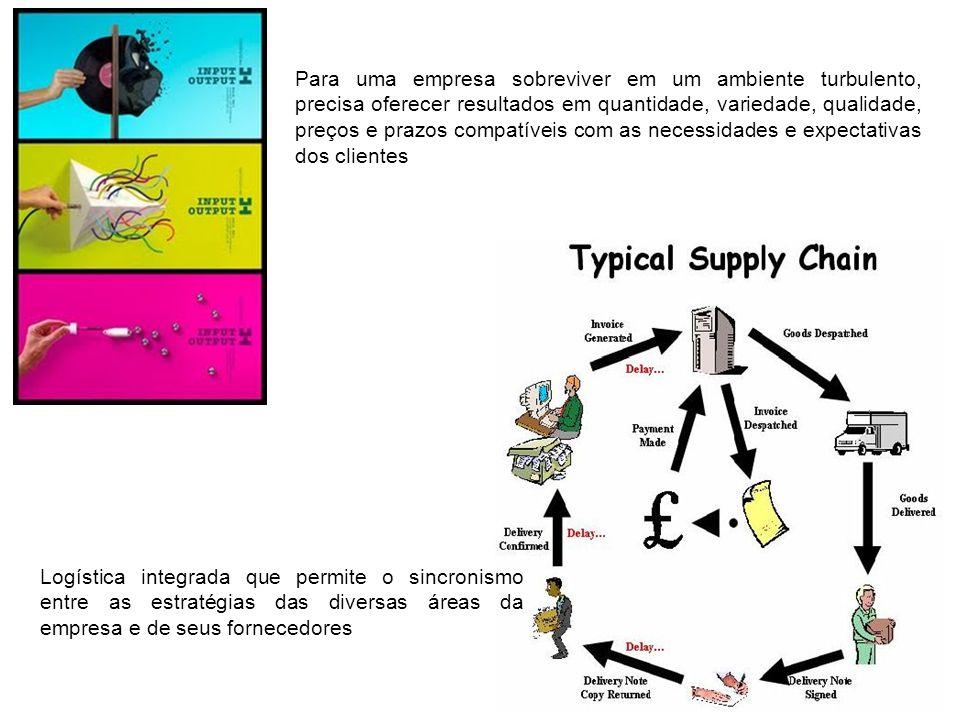 Logística integrada que permite o sincronismo entre as estratégias das diversas áreas da empresa e de seus fornecedores Para uma empresa sobreviver em