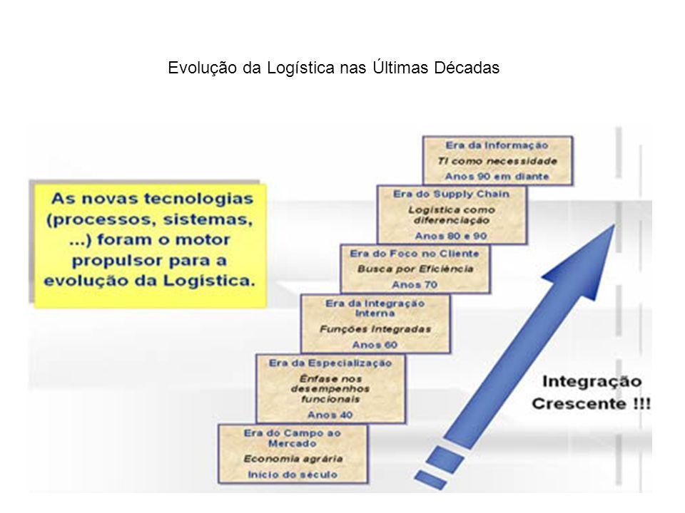 Perguntas e respostas sobre o cap.1 - Em quê consiste o conceito de logística integrada.