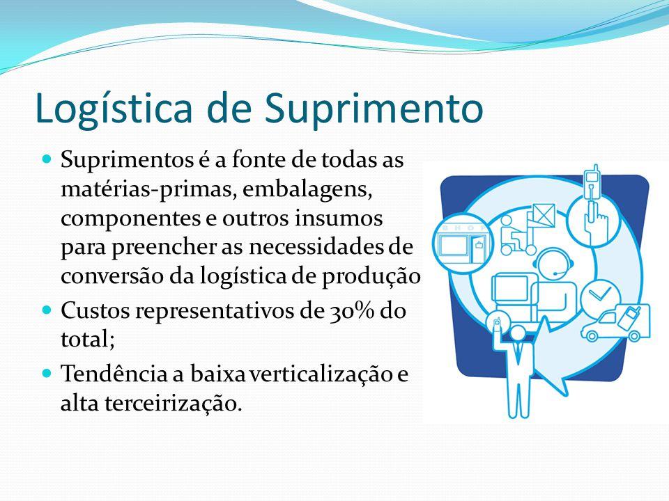 Logística de Suprimento Suprimentos é a fonte de todas as matérias-primas, embalagens, componentes e outros insumos para preencher as necessidades de