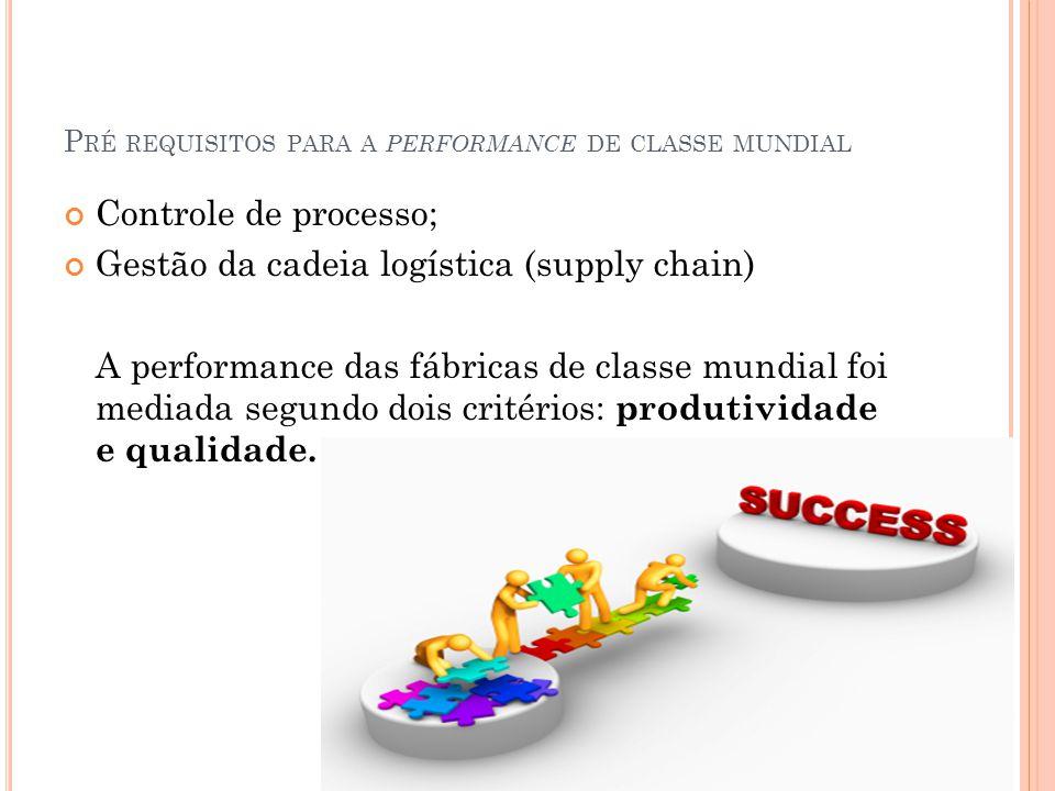 P RÉ REQUISITOS PARA A PERFORMANCE DE CLASSE MUNDIAL Controle de processo; Gestão da cadeia logística (supply chain) A performance das fábricas de classe mundial foi mediada segundo dois critérios: produtividade e qualidade.