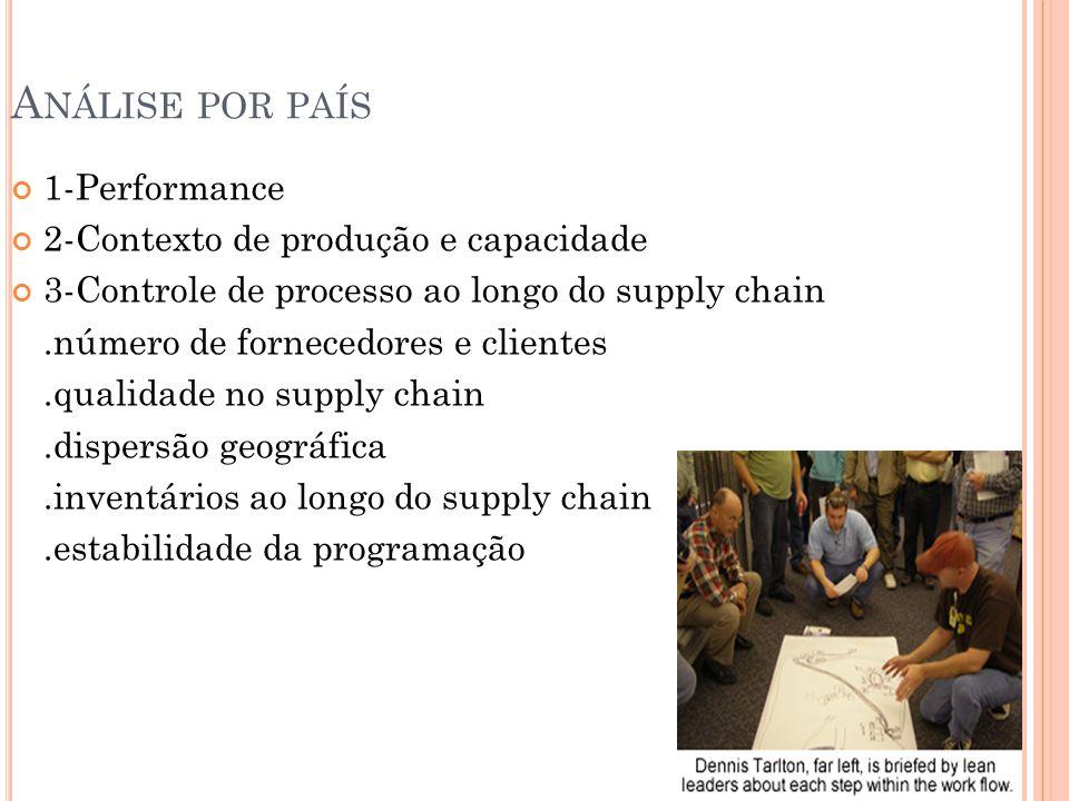 A NÁLISE POR PAÍS 1-Performance 2-Contexto de produção e capacidade 3-Controle de processo ao longo do supply chain.número de fornecedores e clientes.qualidade no supply chain.dispersão geográfica.inventários ao longo do supply chain.estabilidade da programação
